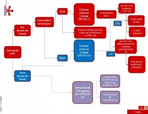 circuit-financement-CPF-500x388