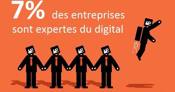 Transformation digitale : peu d'entreprises ont véritablement sauté le pas