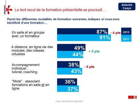 En France, le présentiel se maintient davantage que dans d'autres pays d'Europe